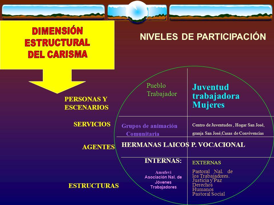 PERSONAS Y ESCENARIOS SERVICIOS AGENTES ESTRUCTURAS EXTERNAS Pastoral Nal.
