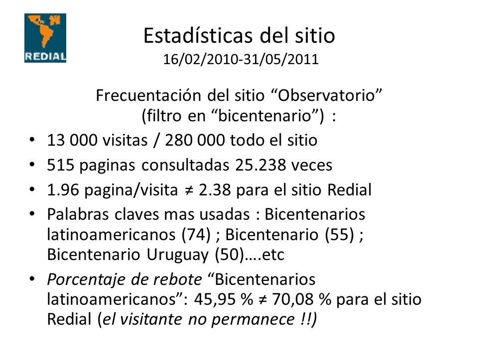 Estadísticas del sitio 16/02/2010-31/05/2011 Frecuentación del sitio Observatorio (filtro en bicentenario) : 13 000 visitas / 280 000 todo el sitio 515 paginas consultadas 25.238 veces 1.96 pagina/visita 2.38 para el sitio Redial Palabras claves mas usadas : Bicentenarios latinoamericanos (74) ; Bicentenario (55) ; Bicentenario Uruguay (50)….etc Porcentaje de rebote Bicentenarios latinoamericanos: 45,95 % 70,08 % para el sitio Redial (el visitante no permanece !!)