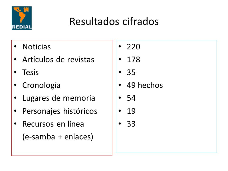 Resultados cifrados Noticias Artículos de revistas Tesis Cronología Lugares de memoria Personajes históricos Recursos en línea (e-samba + enlaces) 220 178 35 49 hechos 54 19 33