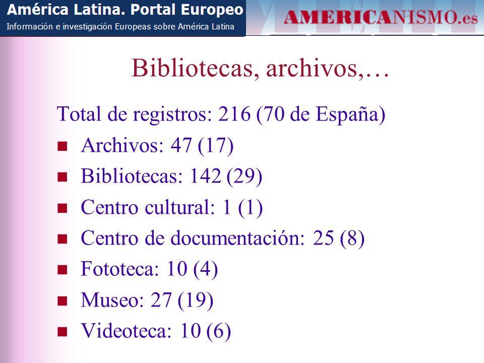 Bibliotecas, archivos,… Total de registros: 216 (70 de España) Archivos: 47 (17) Bibliotecas: 142 (29) Centro cultural: 1 (1) Centro de documentación: 25 (8) Fototeca: 10 (4) Museo: 27 (19) Videoteca: 10 (6)