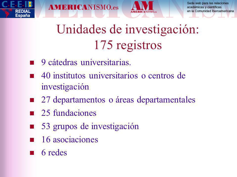 Unidades de investigación: 175 registros 9 cátedras universitarias.