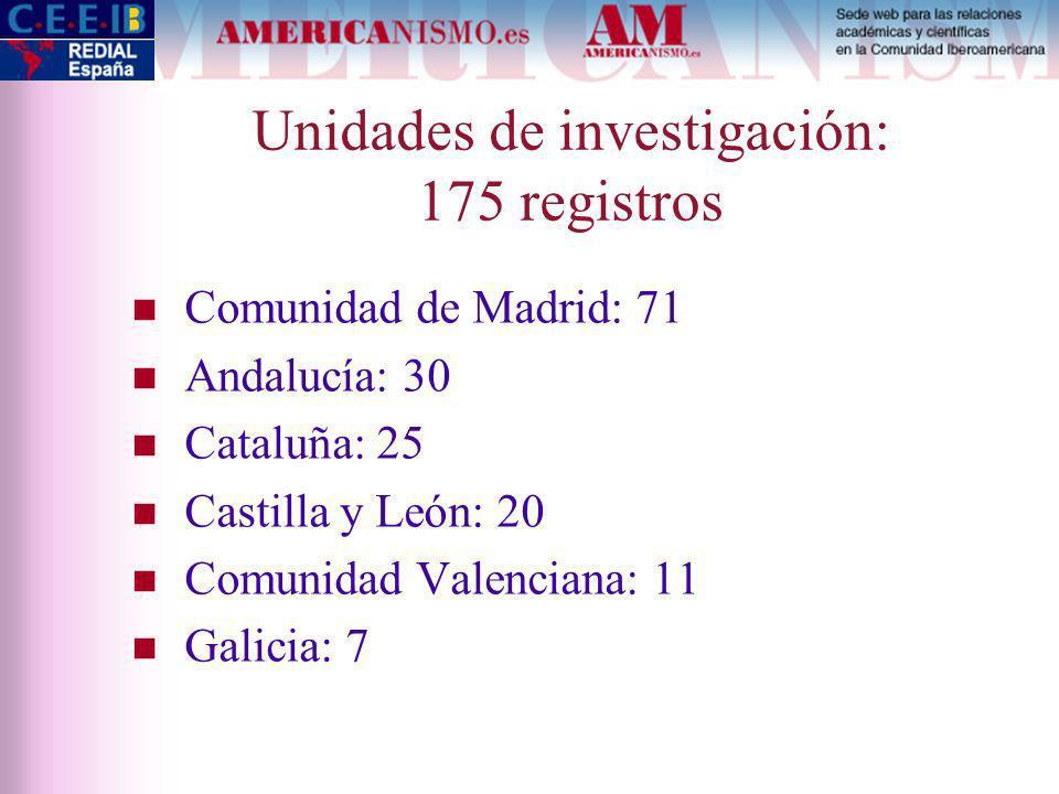 Unidades de investigación: 175 registros Comunidad de Madrid: 71 Andalucía: 30 Cataluña: 25 Castilla y León: 20 Comunidad Valenciana: 11 Galicia: 7