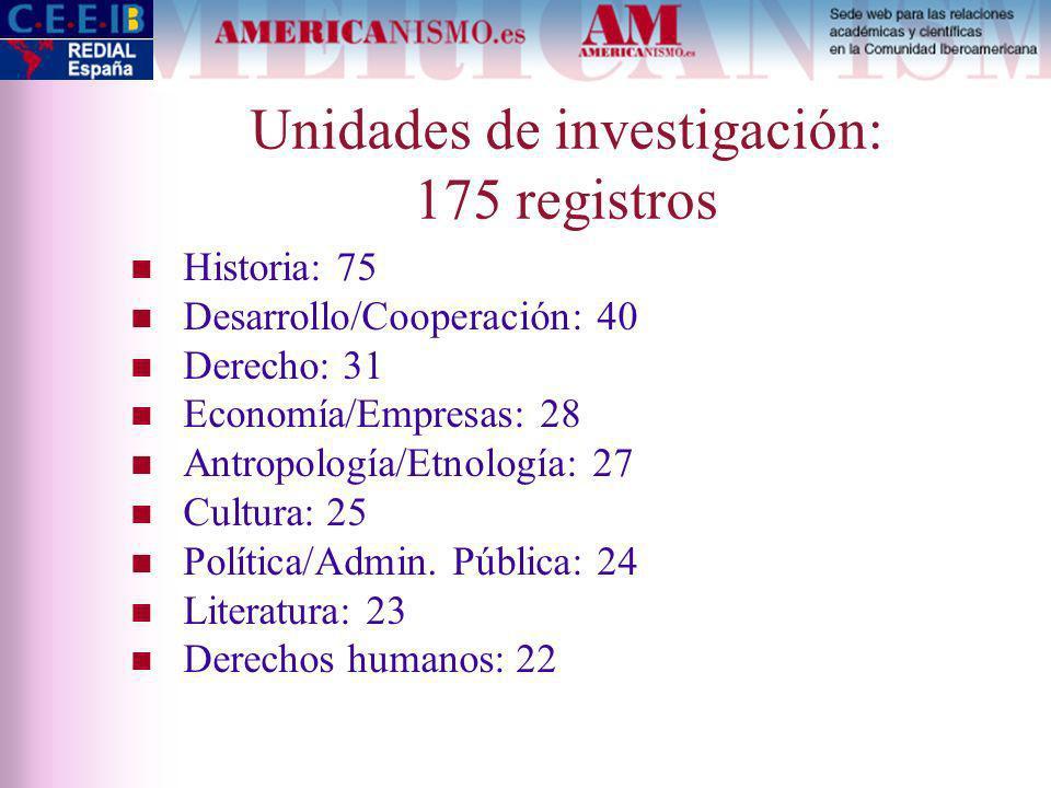 Unidades de investigación: 175 registros Historia: 75 Desarrollo/Cooperación: 40 Derecho: 31 Economía/Empresas: 28 Antropología/Etnología: 27 Cultura: 25 Política/Admin.