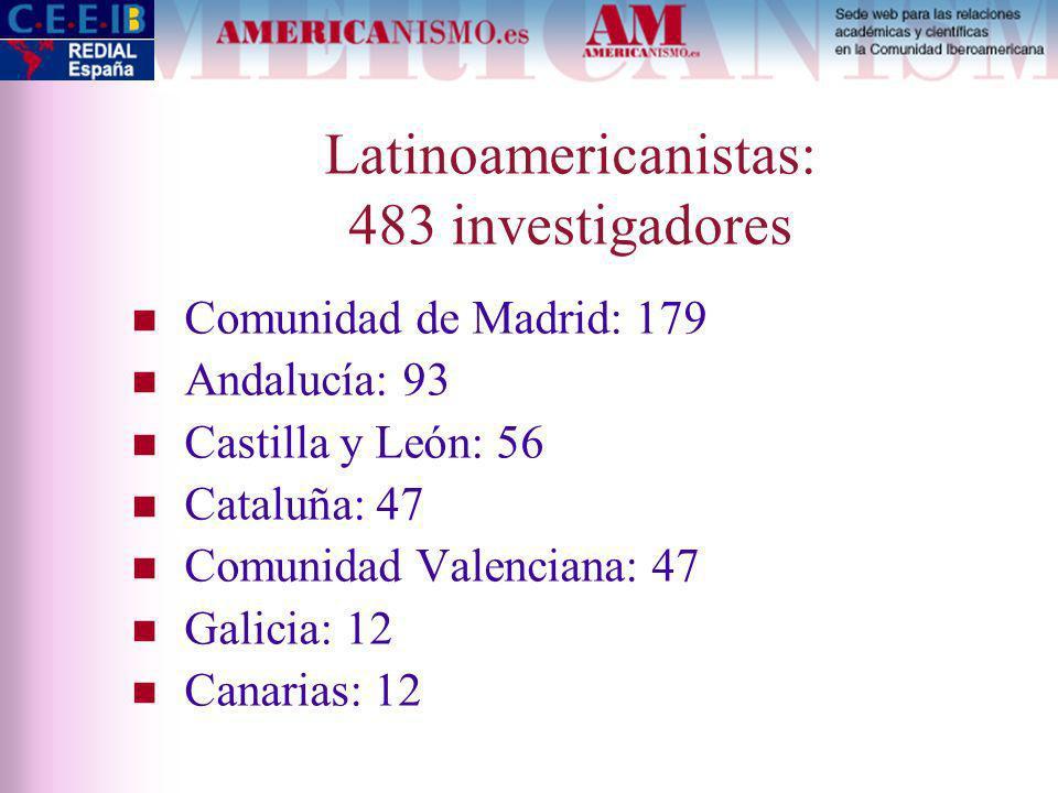 Latinoamericanistas: 483 investigadores Comunidad de Madrid: 179 Andalucía: 93 Castilla y León: 56 Cataluña: 47 Comunidad Valenciana: 47 Galicia: 12 Canarias: 12