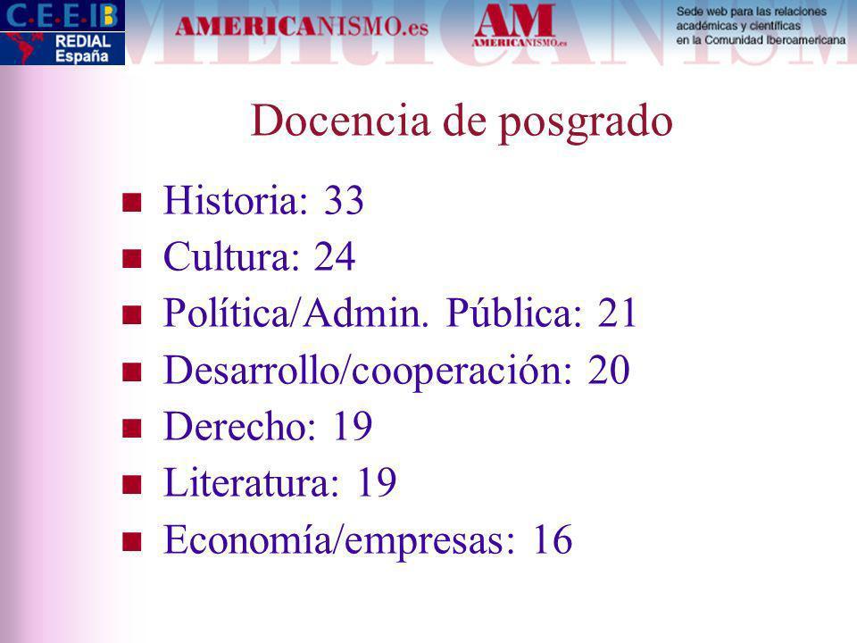 Docencia de posgrado Historia: 33 Cultura: 24 Política/Admin.