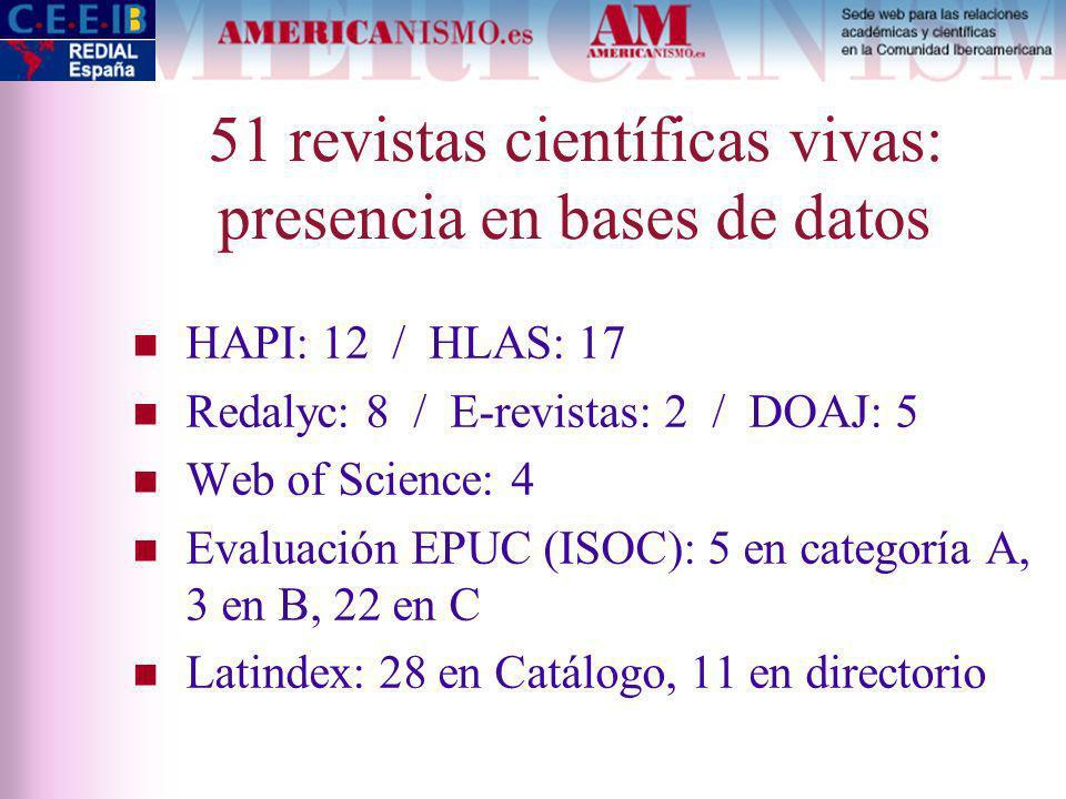 51 revistas científicas vivas: presencia en bases de datos HAPI: 12 / HLAS: 17 Redalyc: 8 / E-revistas: 2 / DOAJ: 5 Web of Science: 4 Evaluación EPUC (ISOC): 5 en categoría A, 3 en B, 22 en C Latindex: 28 en Catálogo, 11 en directorio