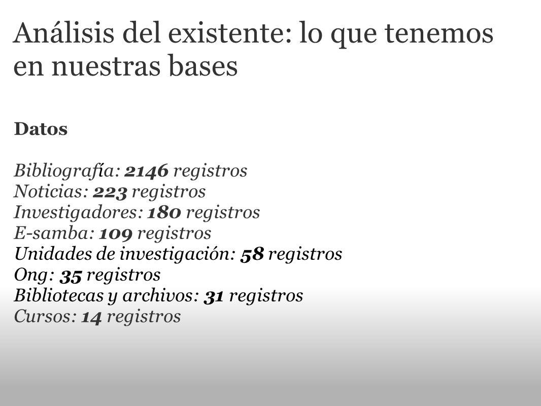 Análisis del existente: lo que tenemos en nuestras bases Datos Bibliografía: 2146 registros Noticias: 223 registros Investigadores: 180 registros E-sa