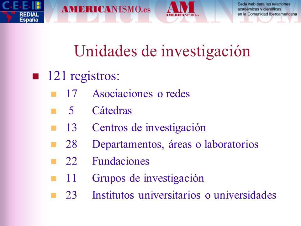 Unidades de investigación 121 registros: 17Asociaciones o redes 5 Cátedras 13 Centros de investigación 28 Departamentos, áreas o laboratorios 22 Funda