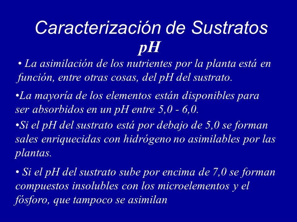 Caracterización de Sustratos La asimilación de los nutrientes por la planta está en función, entre otras cosas, del pH del sustrato. pH La mayoría de