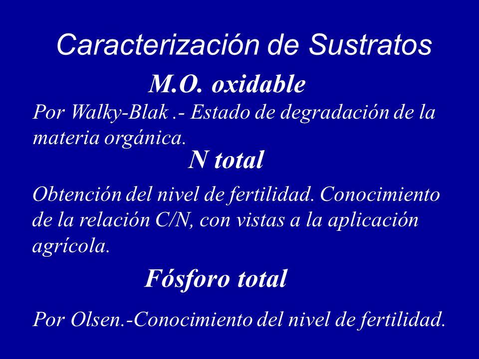 Caracterización de Sustratos Por Walky-Blak.- Estado de degradación de la materia orgánica. Obtención del nivel de fertilidad. Conocimiento de la rela