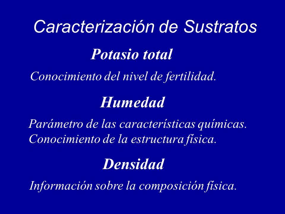 Caracterización de Sustratos Conocimiento del nivel de fertilidad. Parámetro de las características químicas. Conocimiento de la estructura física. In