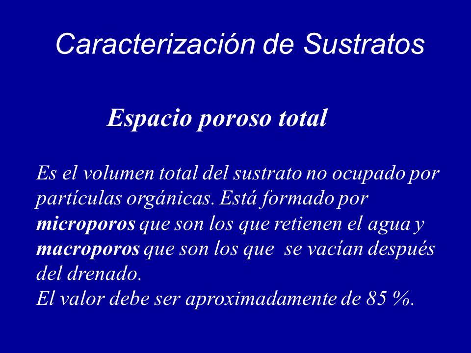 Caracterización de Sustratos Espacio poroso total Es el volumen total del sustrato no ocupado por partículas orgánicas. Está formado por microporos qu