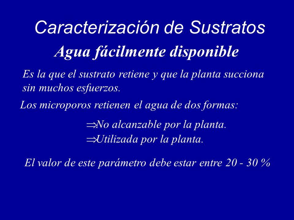 Caracterización de Sustratos Agua fácilmente disponible Es la que el sustrato retiene y que la planta succiona sin muchos esfuerzos. Los microporos re