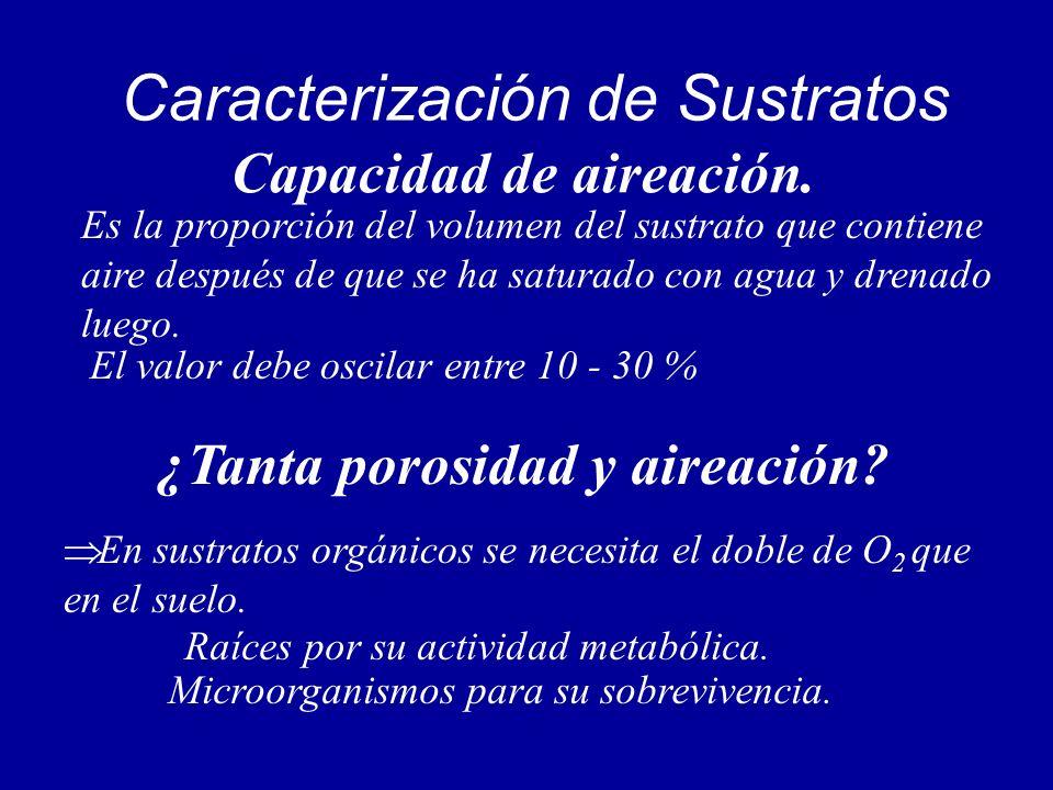 Caracterización de Sustratos Capacidad de aireación. Es la proporción del volumen del sustrato que contiene aire después de que se ha saturado con agu