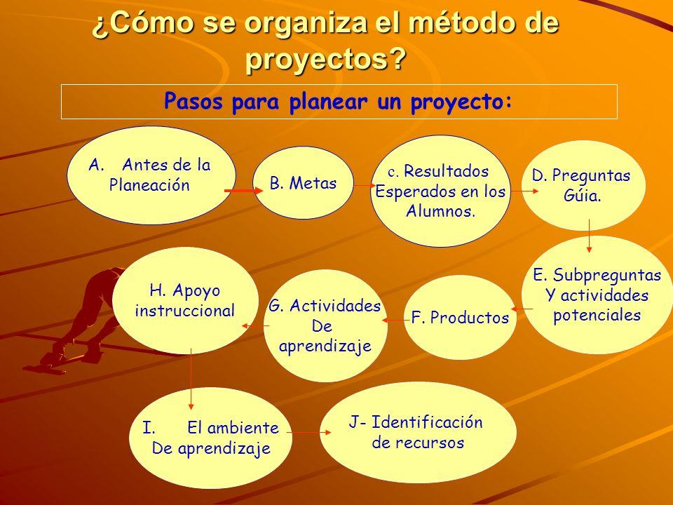 ¿Cómo se organiza el método de proyectos? A.Antes de la Planeación B. Metas c. Resultados Esperados en los Alumnos. D. Preguntas Gúia. E. Subpreguntas