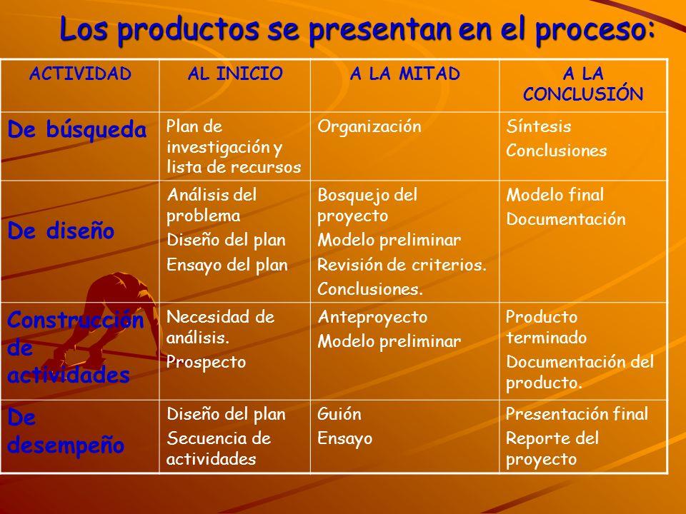Los productos se presentan en el proceso: ACTIVIDADAL INICIOA LA MITADA LA CONCLUSIÓN De búsqueda Plan de investigación y lista de recursos Organizaci