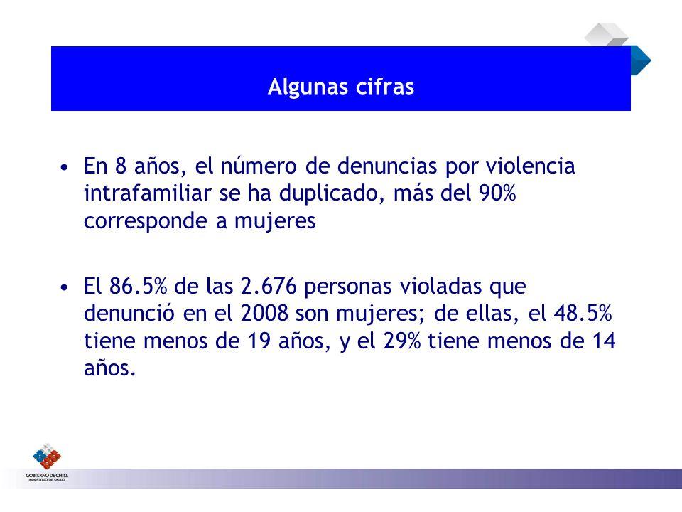Algunas cifras En 8 años, el número de denuncias por violencia intrafamiliar se ha duplicado, más del 90% corresponde a mujeres El 86.5% de las 2.676