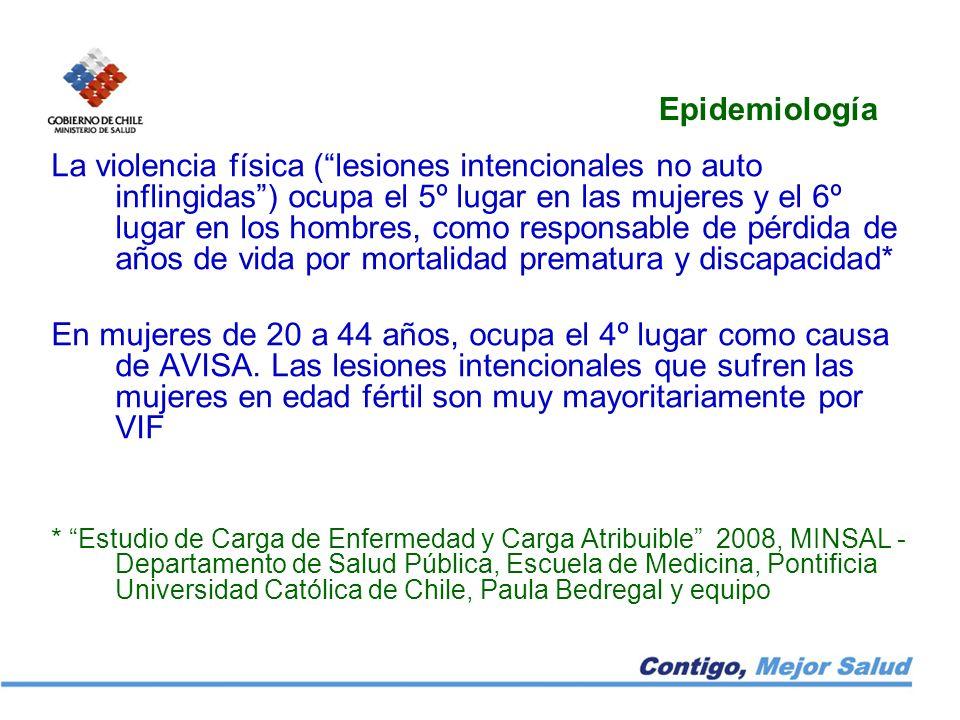 Epidemiología La violencia física (lesiones intencionales no auto inflingidas) ocupa el 5º lugar en las mujeres y el 6º lugar en los hombres, como res