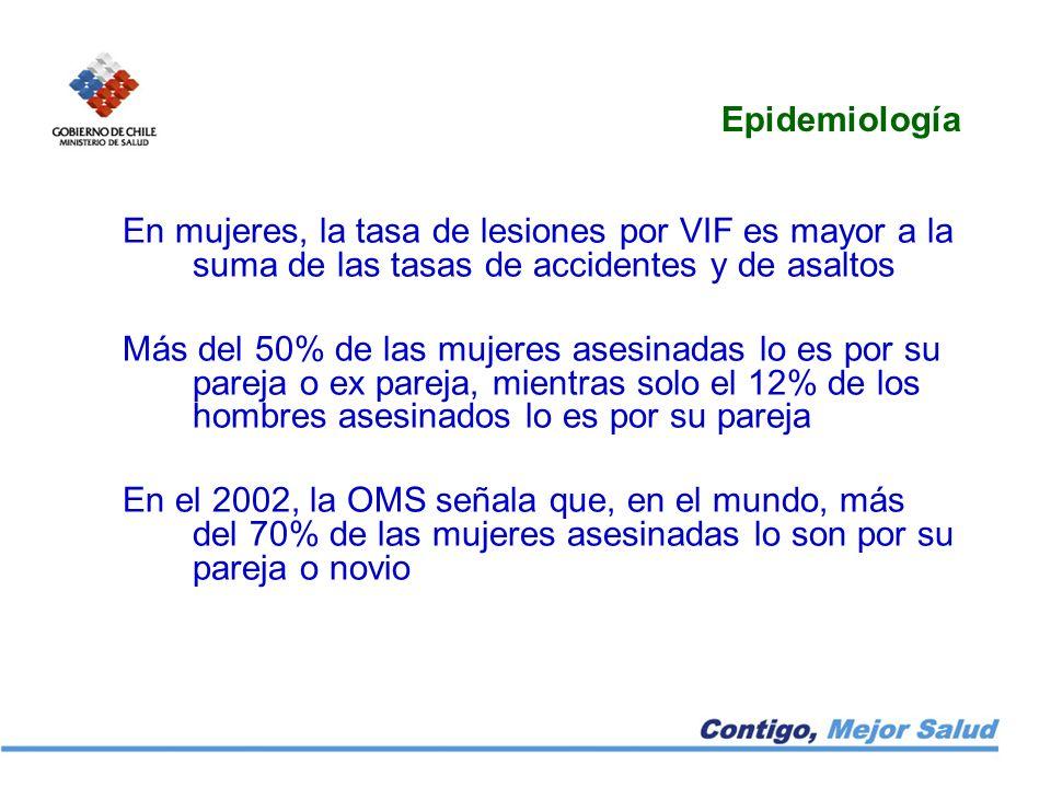 Epidemiología En mujeres, la tasa de lesiones por VIF es mayor a la suma de las tasas de accidentes y de asaltos Más del 50% de las mujeres asesinadas