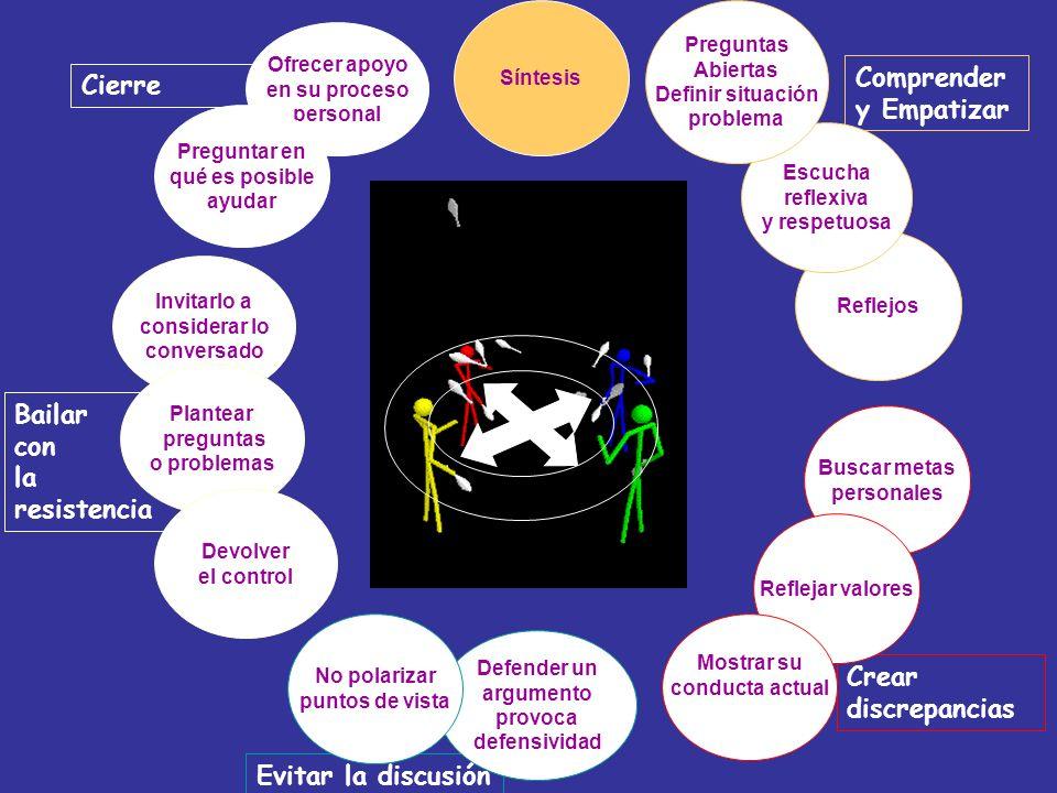 Evitar la discusión Crear discrepancias Cierre Comprender y Empatizar Bailar con la resistencia Ofrecer apoyo en su proceso personal Reflejos Buscar m