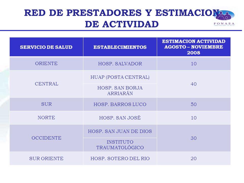 RED DE PRESTADORES Y ESTIMACION DE ACTIVIDAD SERVICIO DE SALUDESTABLECIMIENTOS ESTIMACION ACTIVIDAD AGOSTO – NOVIEMBRE 2008 ORIENTE HOSP.