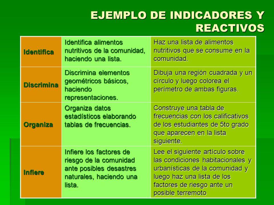 EJEMPLO DE INDICADORES Y REACTIVOS Identifica Identifica alimentos nutritivos de la comunidad, haciendo una lista. Haz una lista de alimentos nutritiv
