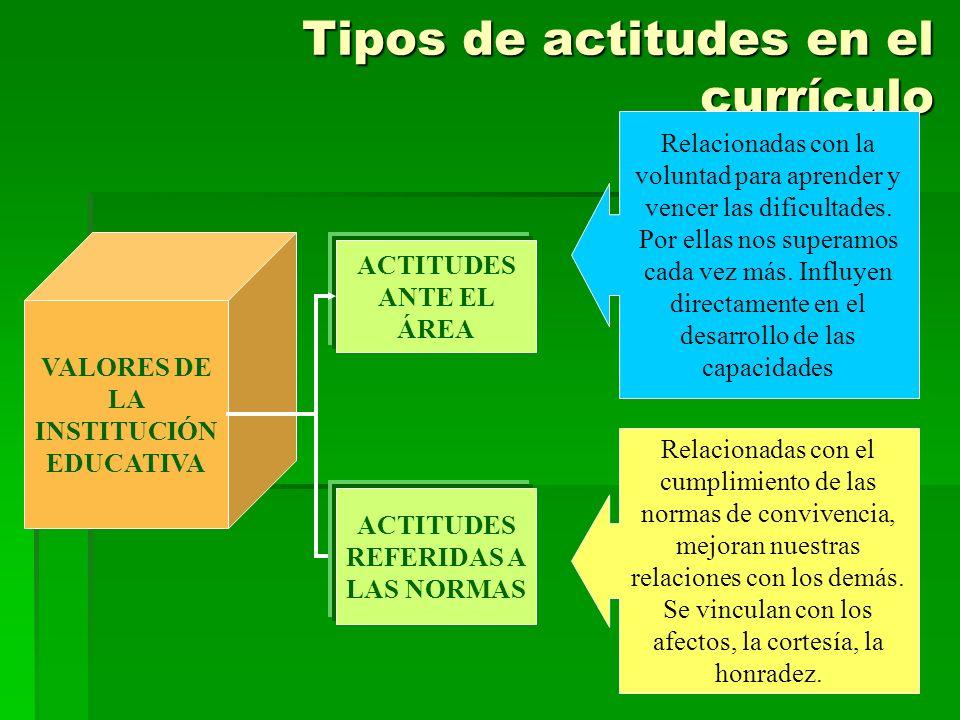 Tipos de actitudes en el currículo VALORES DE LA INSTITUCIÓN EDUCATIVA ACTITUDES ANTE EL ÁREA ACTITUDES REFERIDAS A LAS NORMAS Relacionadas con la vol