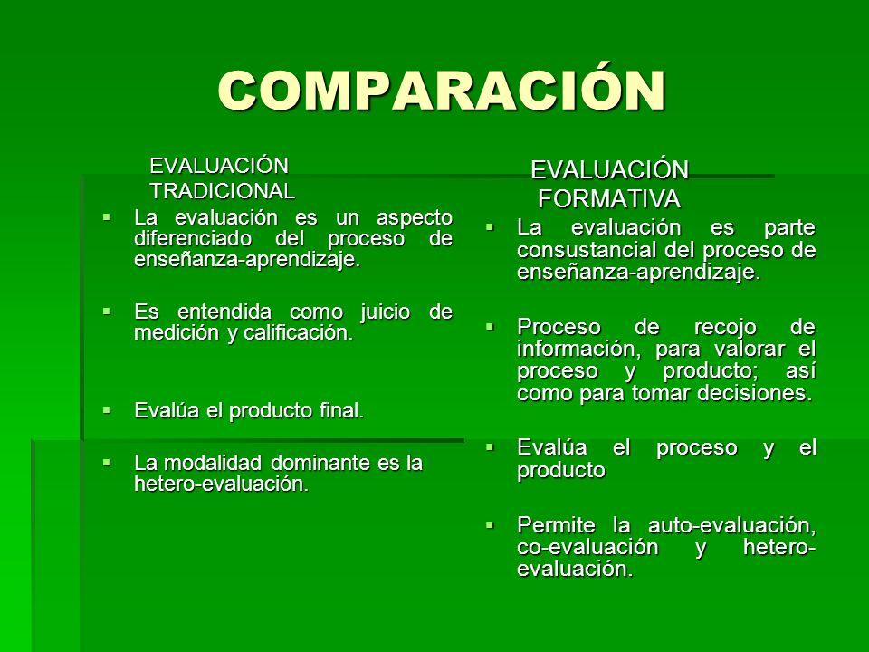 COMPARACIÓN EVALUACIÓN EVALUACIÓN TRADICIONAL TRADICIONAL La evaluación es un aspecto diferenciado del proceso de enseñanza-aprendizaje. La evaluación