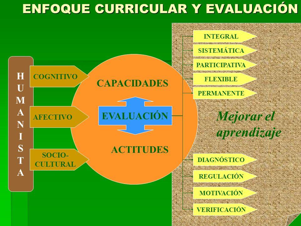 LA EVALUACIÓN Y LAS INTENCIONES DEL CURRÍCULO VALORES ACTITUDES CAPACIDADES FUNDAMENTALES CAPACIDADES DEL ÁREA COMPRENSIÓN LECTORA Capacidades específicas PRODUCCIÓN DE TEXTOS Capacidades específicas CONTENIDOS CRITERIOS DE EVALUACIÓN GRANDES INTENCIONALI- DADES
