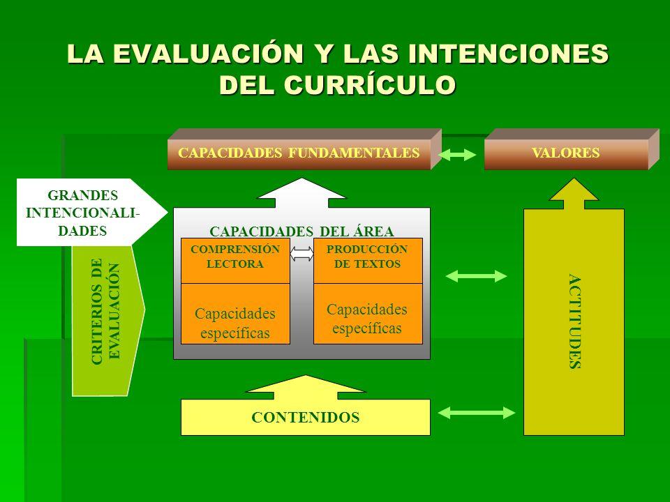 INDICADORES OPERATIVIZACIÓN DE LA EVALUACIÓN DE CAPACIDADES CAPACIDAD DE ÁREA Capacidad específica REACTIVOS Grandes propósitos del área Procesos que involucra la capacidad de área Evidencia observable del aprendizaje Tareas que se ejecuta para evidenciar el aprendizaje
