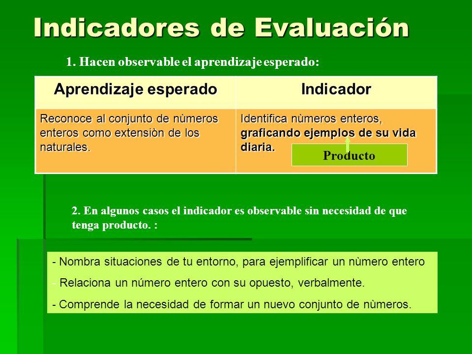 Indicadores de Evaluación 1. Hacen observable el aprendizaje esperado: Aprendizaje esperado Indicador Reconoce al conjunto de nùmeros enteros como ext