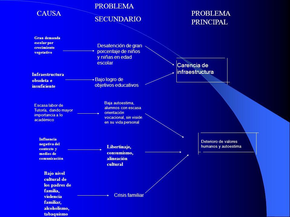 OPORTUNIDADES Y AMENAZAS OPORTUNIDADES - Apertura de instituciones públicas y privadas, que brindan apoyo para elaborar y ejecutar proyectos.