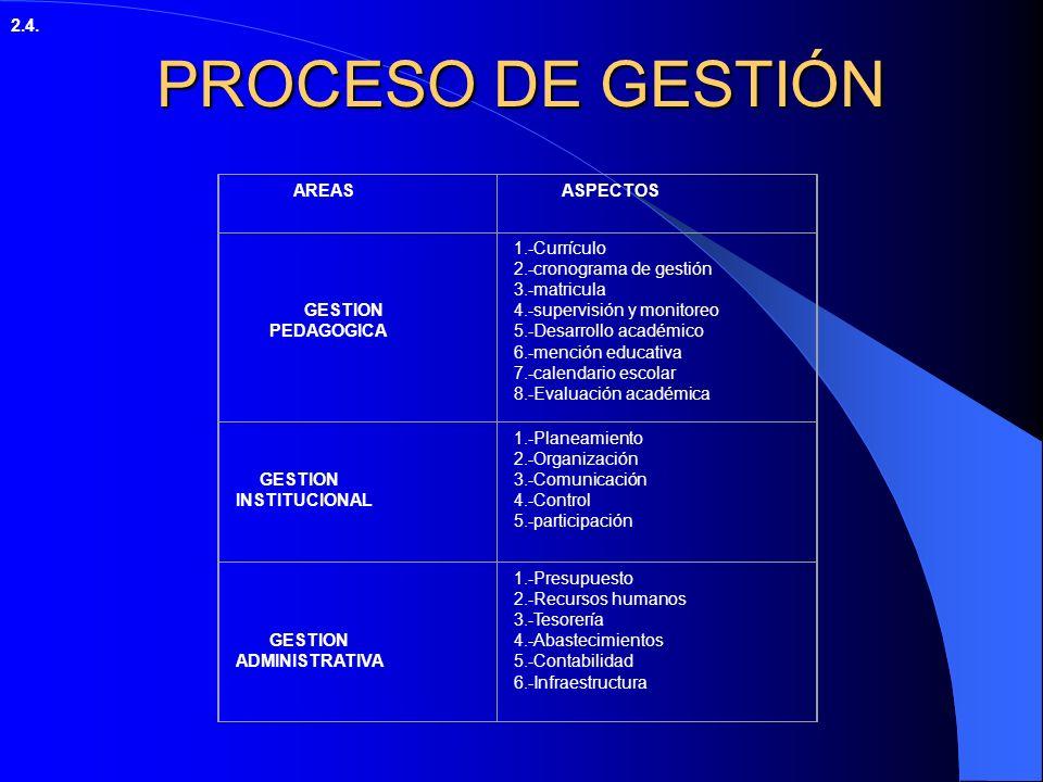PROPUESTA DE GESTIÓN INSTITUCIONAL CONCEPCIÓN DE GESTION Como ocurre con la mayoría de los términos pedagógicos una definición expresa un enfoque en p