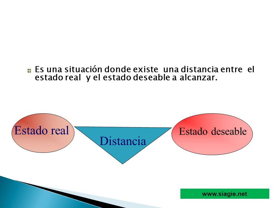 Es una situación donde existe una distancia entre el estado real y el estado deseable a alcanzar. Estado real Estado deseable Distancia www.siagie.net