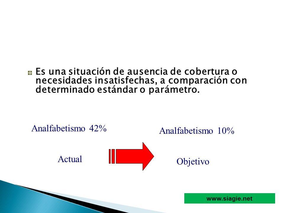 Es una situación de ausencia de cobertura o necesidades insatisfechas, a comparación con determinado estándar o parámetro. Analfabetismo 42% Analfabet