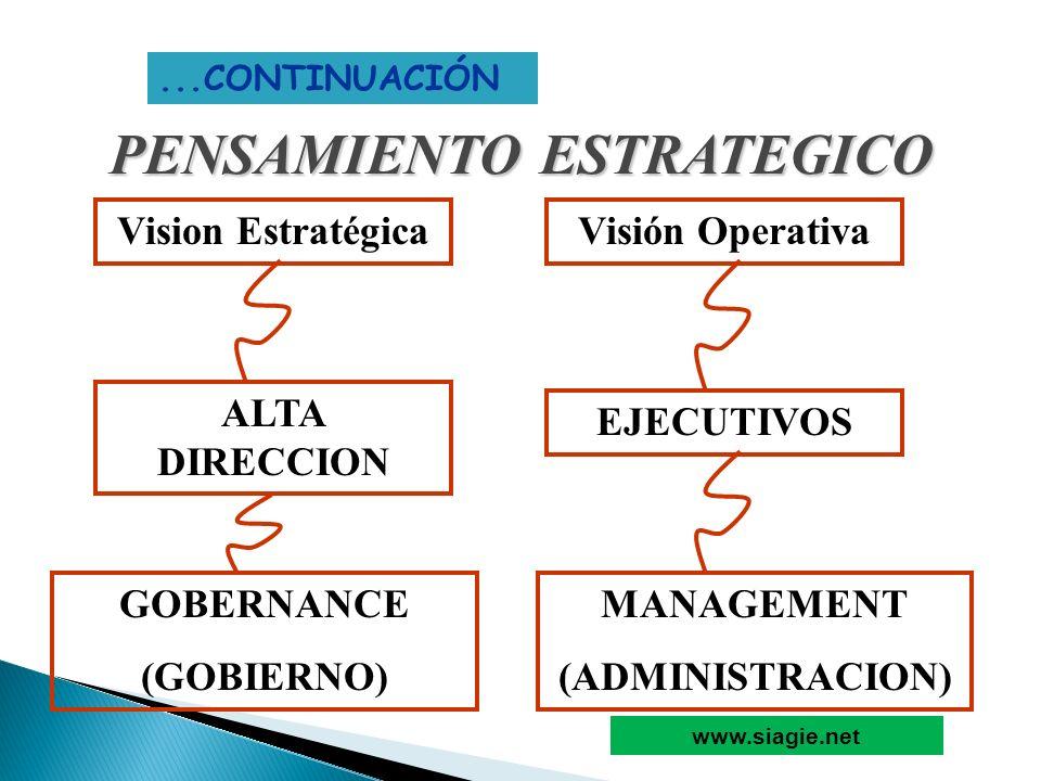 PENSAMIENTO ESTRATEGICO...CONTINUACIÓN Vision EstratégicaVisión Operativa ALTA DIRECCION EJECUTIVOS GOBERNANCE (GOBIERNO) MANAGEMENT (ADMINISTRACION)