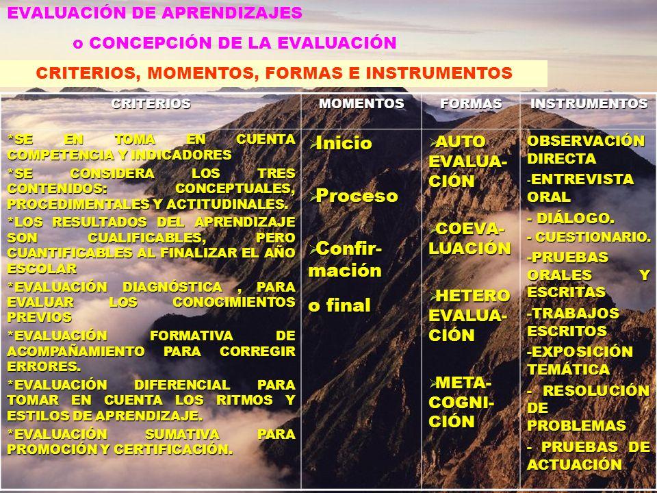 AREAS DEL CURRÍCULO INTERCULTURAL QUECHUA (CULTURA ANDINA)CASTELLANO (CULTURA HISPANO – OCCIDENTAL) RIMAY UYWAY AYLLU YUPAY EDUCACIÓN ARTÍSTICA COMUNICACIÓN INTEGRAL LÓGICO MATEMÁTICO PERSONAL SOCIAL CIENCIA Y AMBIENTE EDUCACIÓN FÍSICA FORMACIÓN RELIGIOSA PROYECTOS PRODUCTIVOS Y/O TALLERES CURRICULARES BLOQUESHORAS I BLOQUE 8.15 a 9.45 RECREO (Desayuno) 9.45 a 10.10 II BLOQUE 10.10 a 11.40 RECESO 11.40 a 11.55 III BLOQUE 11.55 a 1.30 HORAS PEDAGÓGICAS DIARIAS DE APRENDIZAJE
