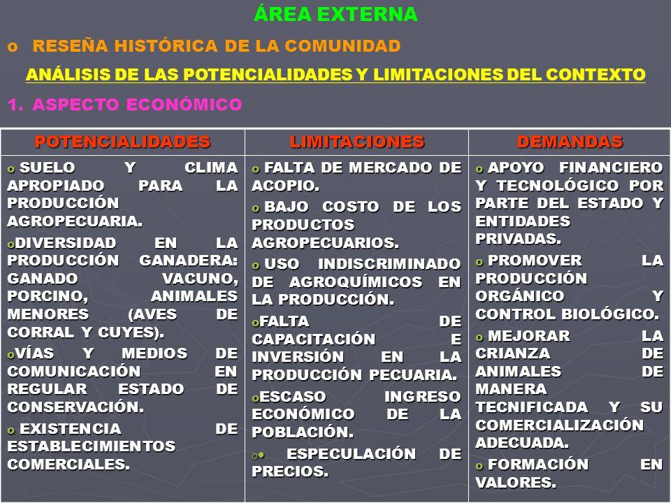 POTENCIALIDADESLIMITACIONESDEMANDAS o SUELO Y CLIMA APROPIADO PARA LA PRODUCCIÓN AGROPECUARIA.