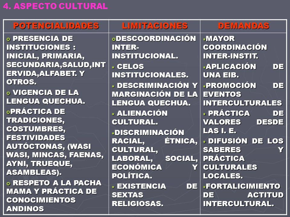 POTENCIALIDADESLIMITACIONESDEMANDAS o COMUNIDAD CAMPESINA RECONOCIDA CON FAMILIAS LEGALMENTE CONSTITUIDAS (70% APROX.