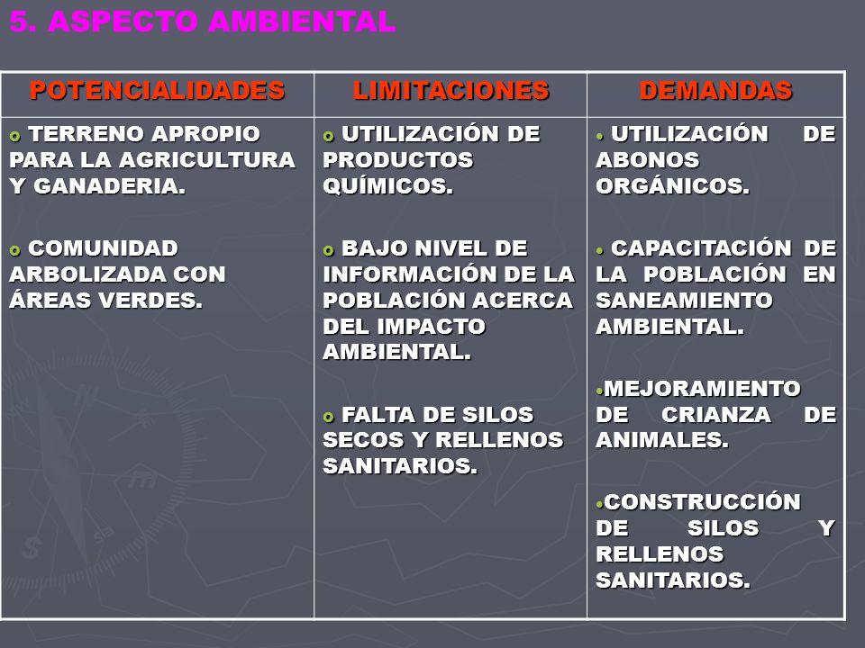 POTENCIALIDADESLIMITACIONESDEMANDAS o PRESENCIA DE INSTITUCIONES : INICIAL, PRIMARIA, SECUNDARIA,SALUD,INT ERVIDA,ALFABET.