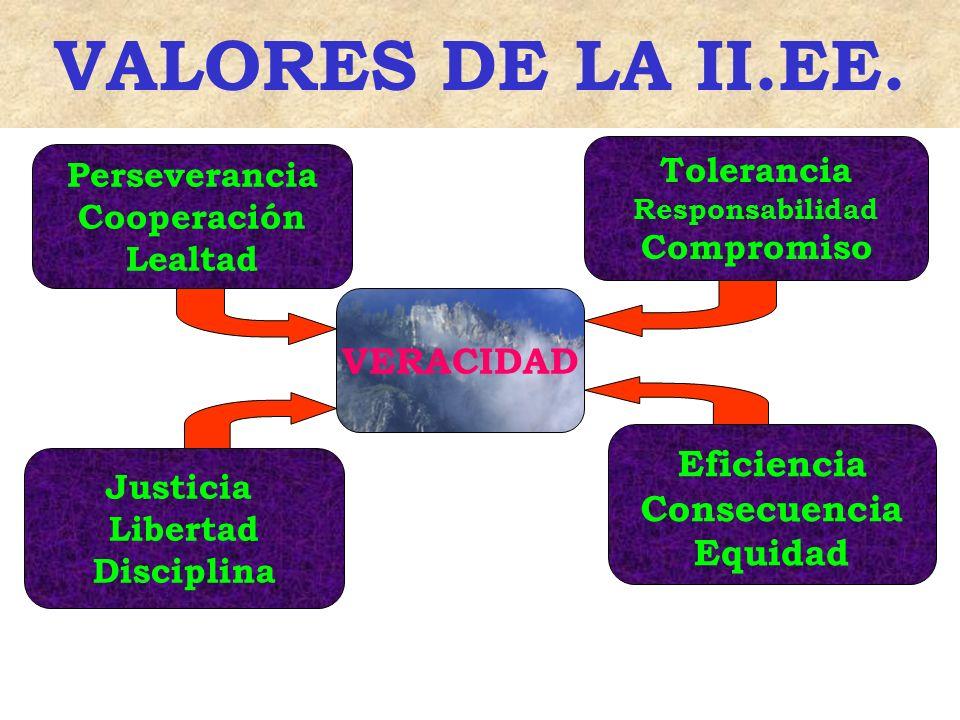 VERACIDAD Tolerancia Responsabilidad Compromiso Eficiencia Consecuencia Equidad Perseverancia Cooperación Lealtad Justicia Libertad Disciplina VALORES