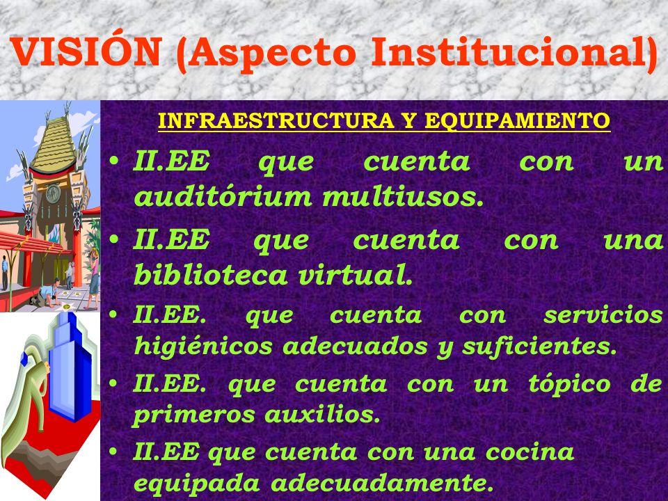 VISIÓN (Aspecto Institucional) INFRAESTRUCTURA Y EQUIPAMIENTO II.EE que cuenta con un auditórium multiusos. II.EE que cuenta con una biblioteca virtua
