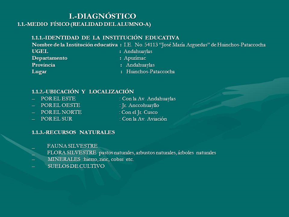 I.-DIAGNÓSTICO I.-DIAGNÓSTICO 1.1.-MEDIO FÍSICO (REALIDAD DEL ALUMNO-A) 1.1.1.-IDENTIDAD DE LA INSTITUCIÓN EDUCATIVA 1.1.1.-IDENTIDAD DE LA INSTITUCIÓN EDUCATIVA Nombre de la Institución educativa : I.E.
