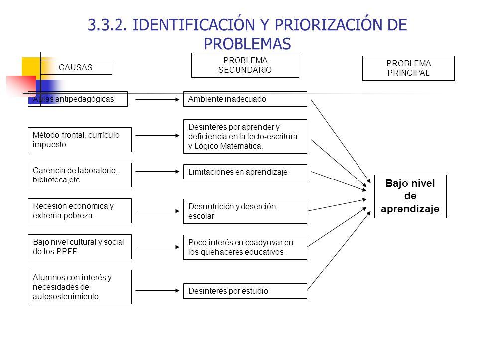 3.3.2. IDENTIFICACIÓN Y PRIORIZACIÓN DE PROBLEMAS CAUSAS PROBLEMA SECUNDARIO PROBLEMA PRINCIPAL Aulas antipedagógicas Método frontal, currículo impues