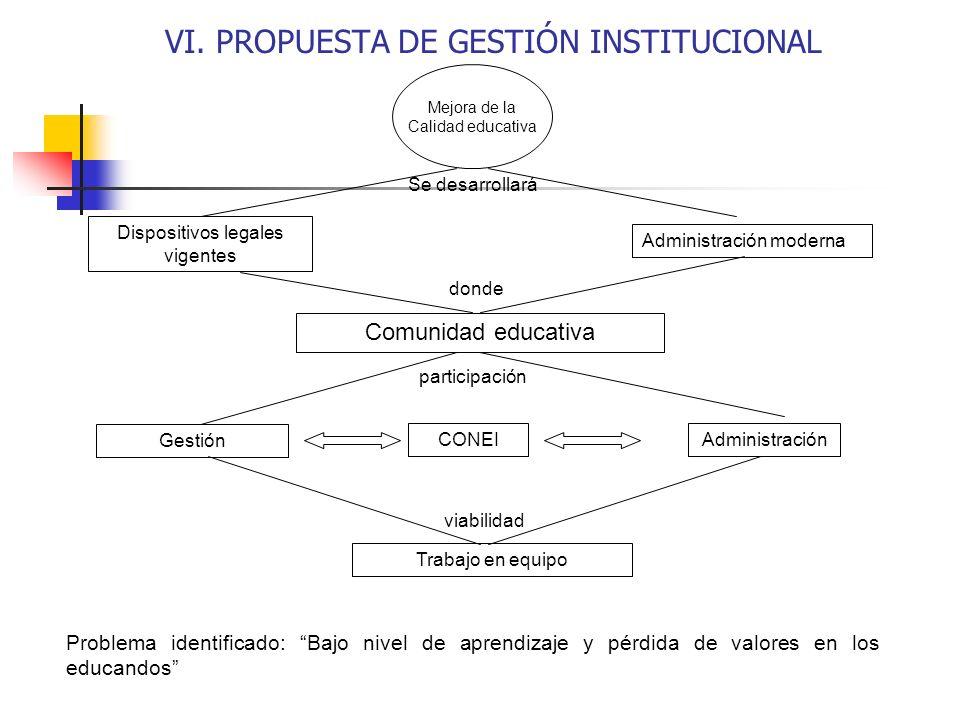 VI. PROPUESTA DE GESTIÓN INSTITUCIONAL Problema identificado: Bajo nivel de aprendizaje y pérdida de valores en los educandos Mejora de la Calidad edu
