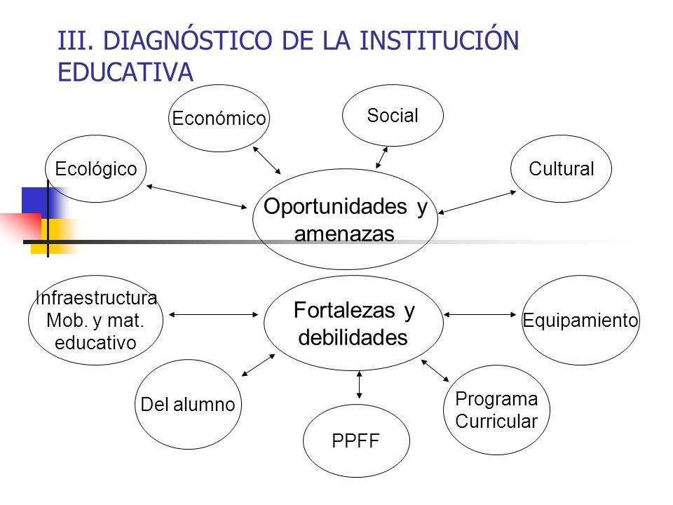 III. DIAGNÓSTICO DE LA INSTITUCIÓN EDUCATIVA Oportunidades y amenazas Ecológico Económico Social Cultural Fortalezas y debilidades Infraestructura Mob