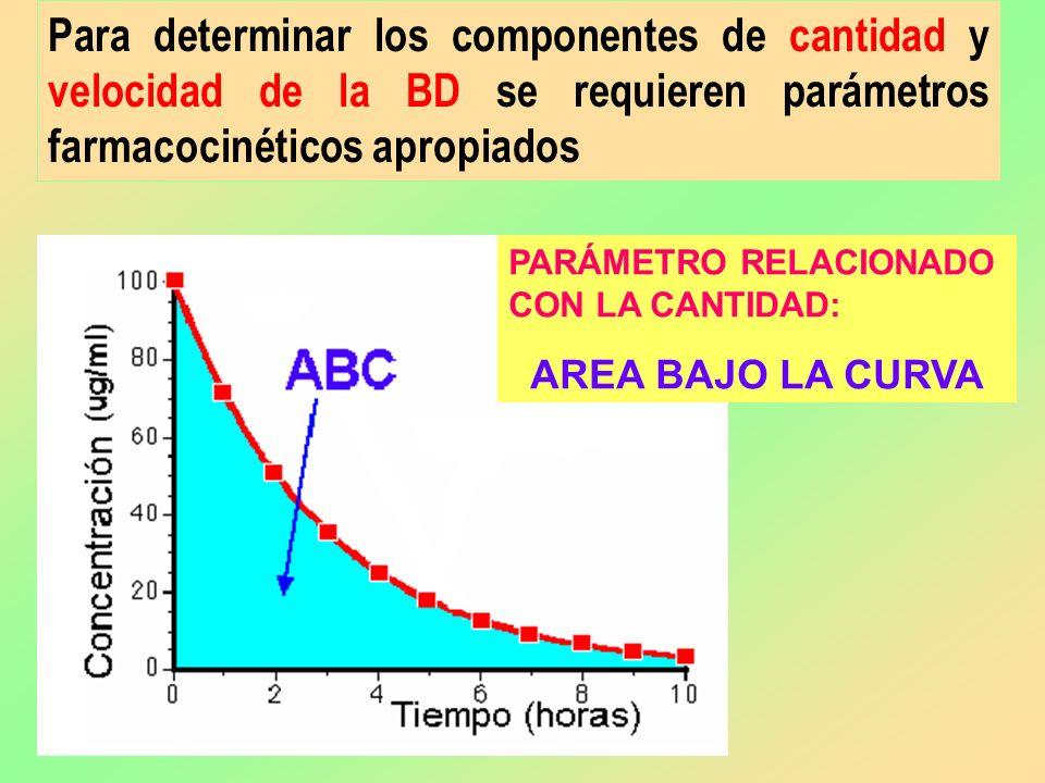 Para determinar los componentes de cantidad y velocidad de la BD se requieren parámetros farmacocinéticos apropiados PARÁMETRO RELACIONADO CON LA CANT
