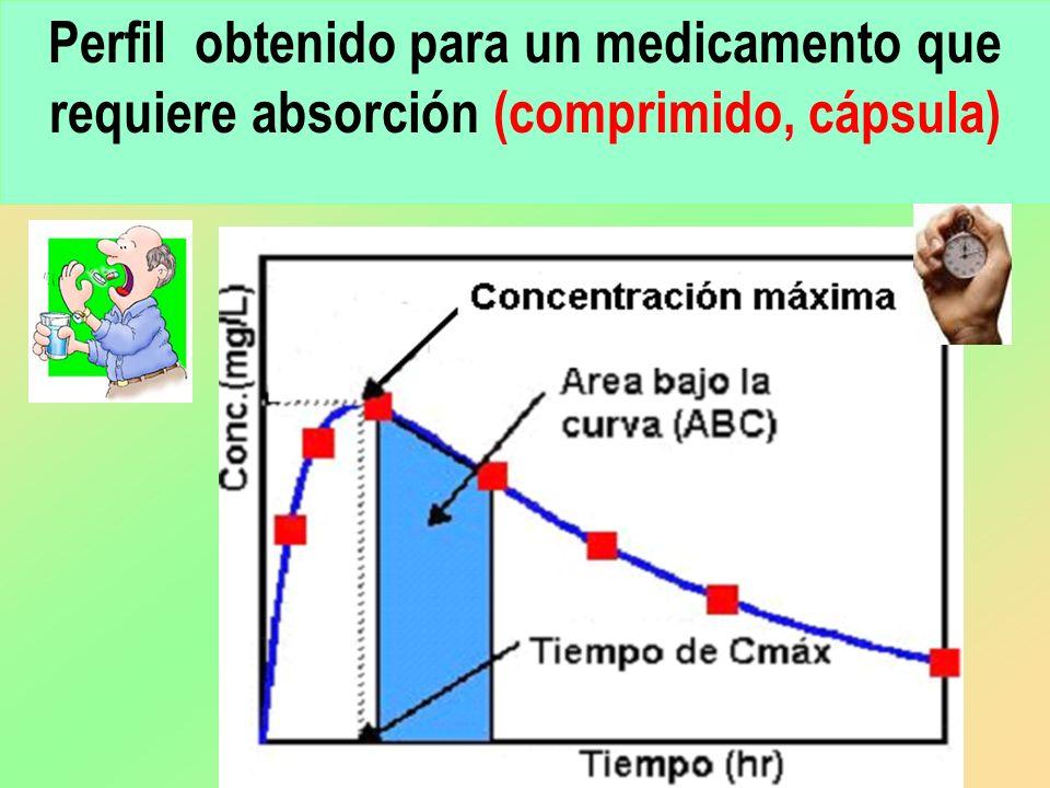 Perfil obtenido para un medicamento que requiere absorción (comprimido, cápsula)