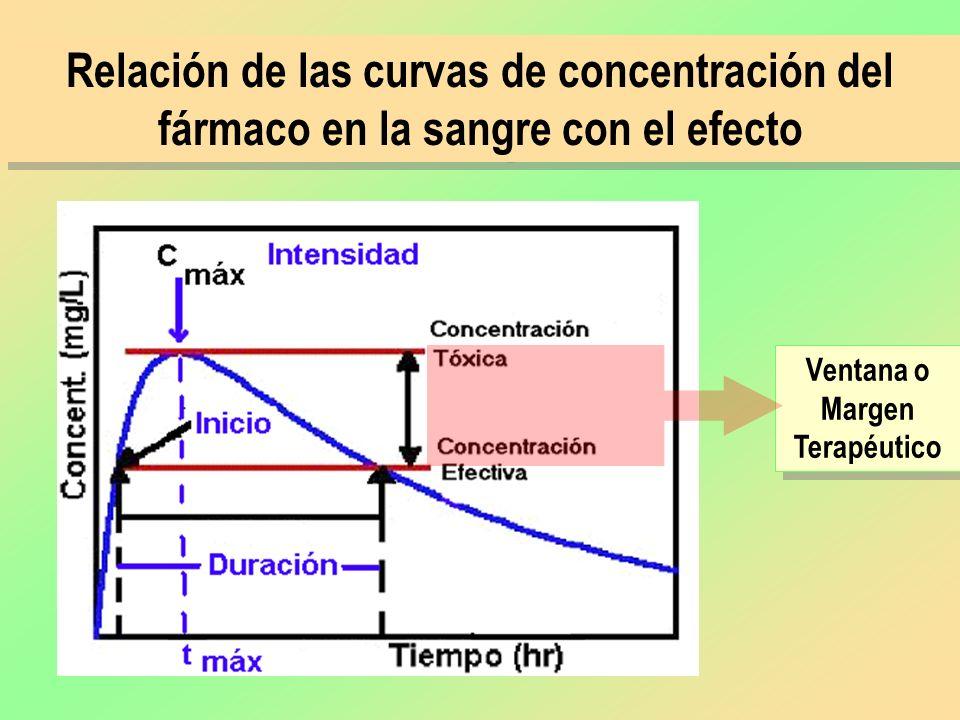 Relación de las curvas de concentración del fármaco en la sangre con el efecto Ventana o Margen Terapéutico