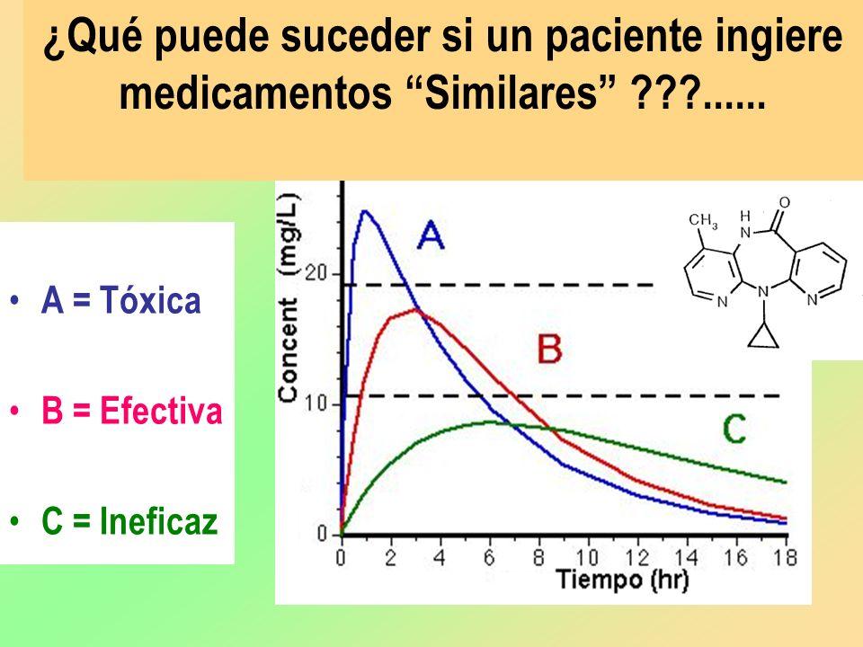 ¿Qué puede suceder si un paciente ingiere medicamentos Similares ???...... A = Tóxica B = Efectiva C = Ineficaz